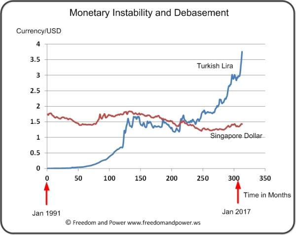 Instabiltiy in the forex market
